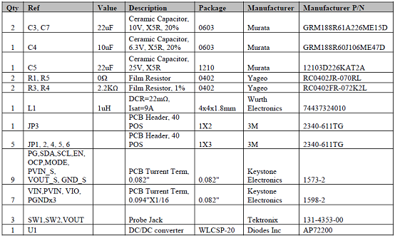 Evaluation board AP72200-EVM material list: