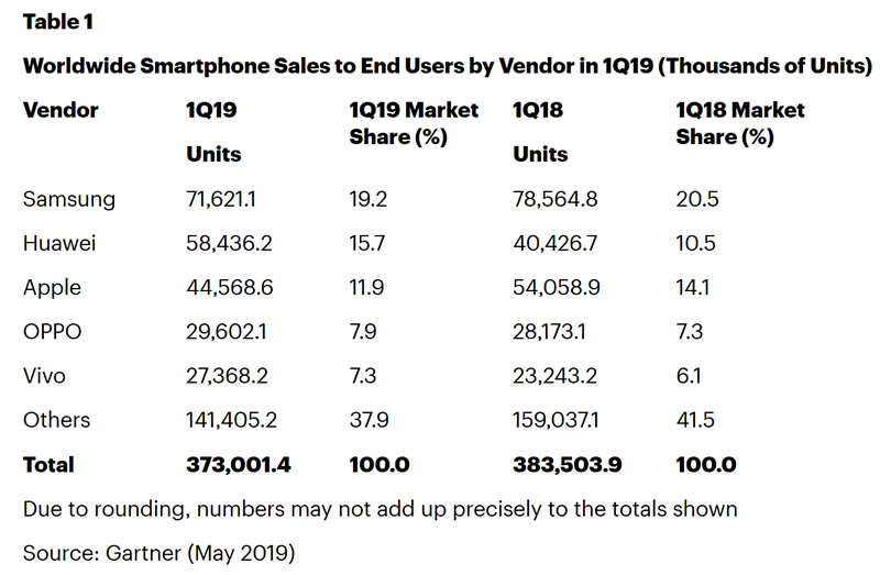 Global smartphone shipment rankings for the first quarter of 2019.