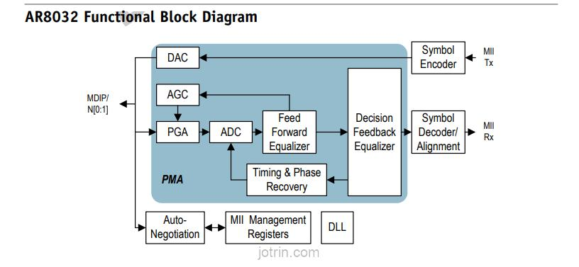AR8032-BL1A Block Diagram