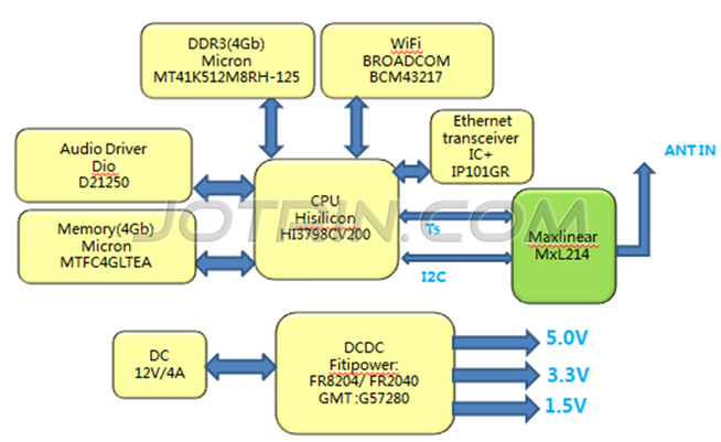 Digital TV signal reception and processing solution