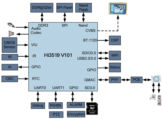 Hi3519 V101 HD IP Camera Solution